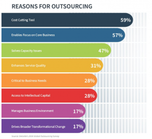 Outsourcing Survey Reason for outsourcing
